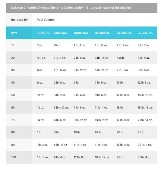 Pool Chemistry Guide & Water Chemicals Chart